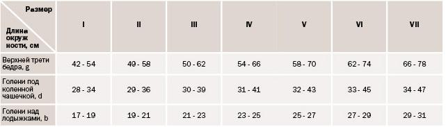 osztályok a varikózisos lábakra)